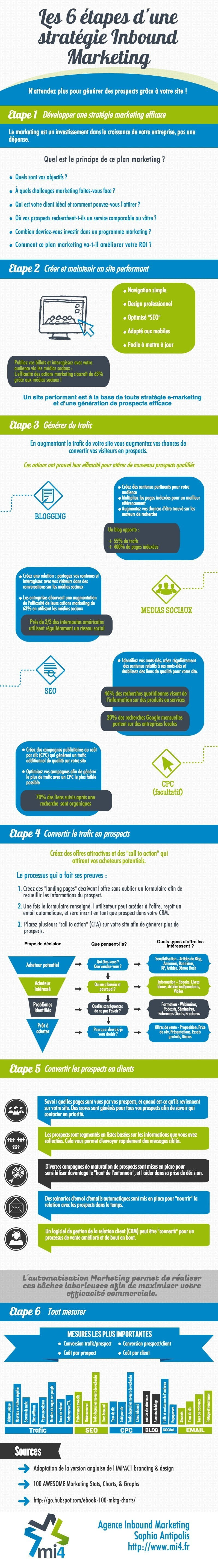 etapes Inbound Marketing infographie