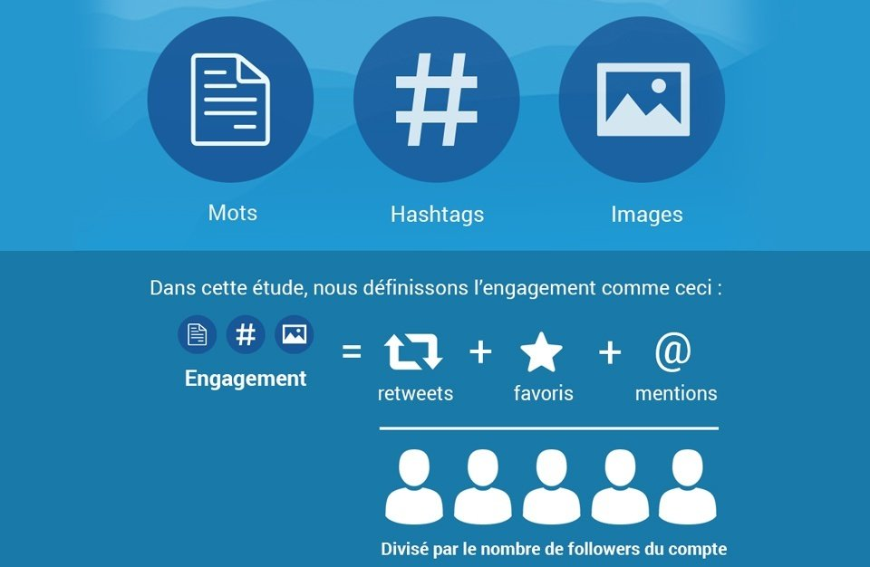 Infographie twitter efficacement