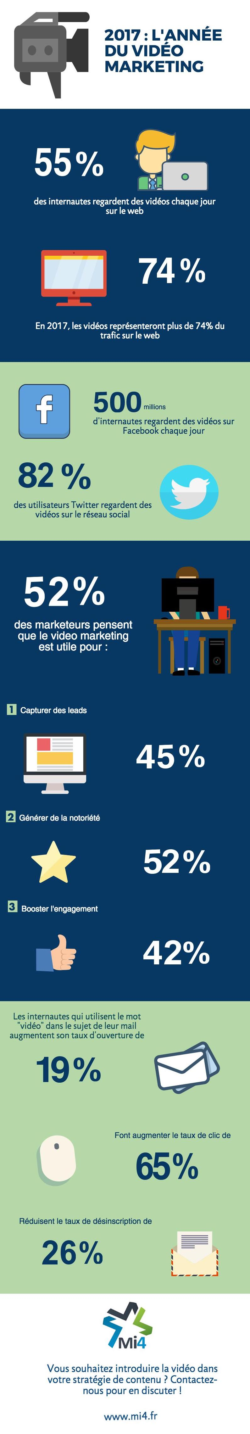 Infographie vidéo marketing 2017