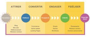 agence inbound marketing